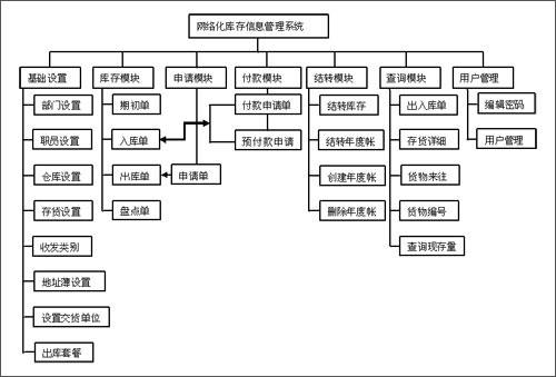 网络化库存信息管理系统